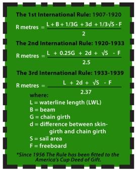 International Rule Formulas